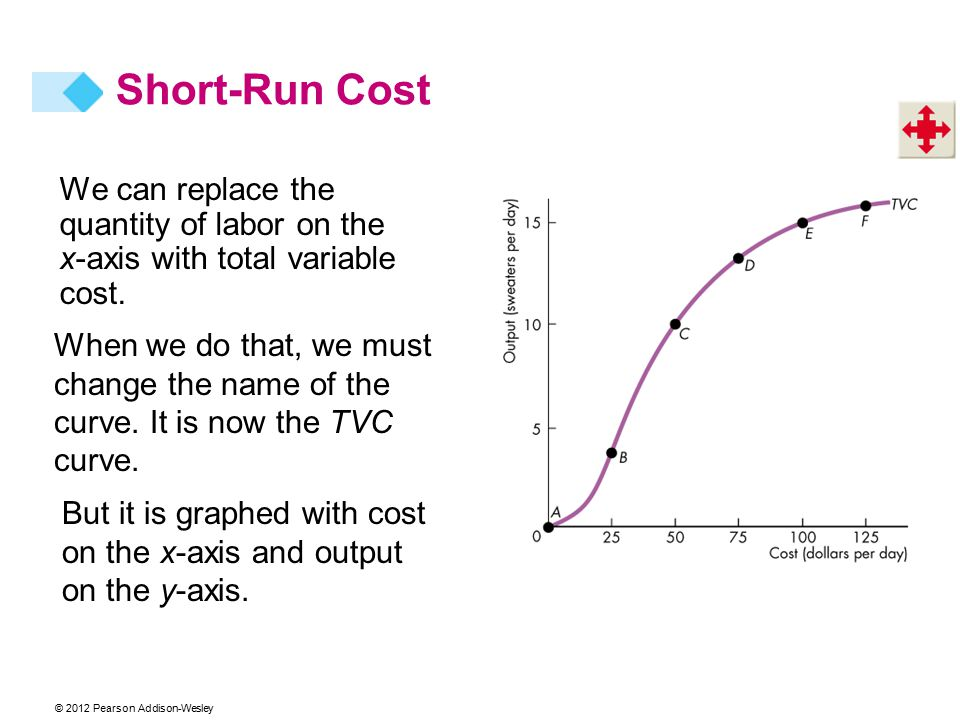 We can replace the quantity of labor on the x-axis with total variable cost. When we do that, we must change the name of the curve. It is now the TVC
