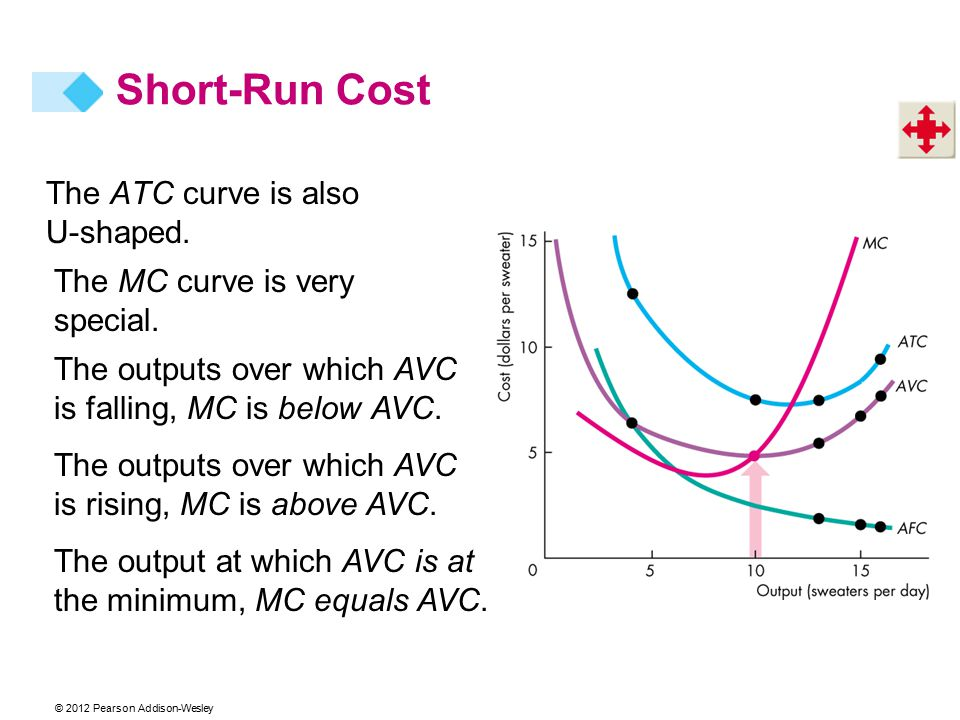 The ATC curve is also U-shaped. The MC curve is very special. The outputs over which AVC is falling, MC is below AVC. The outputs over which AVC is ri