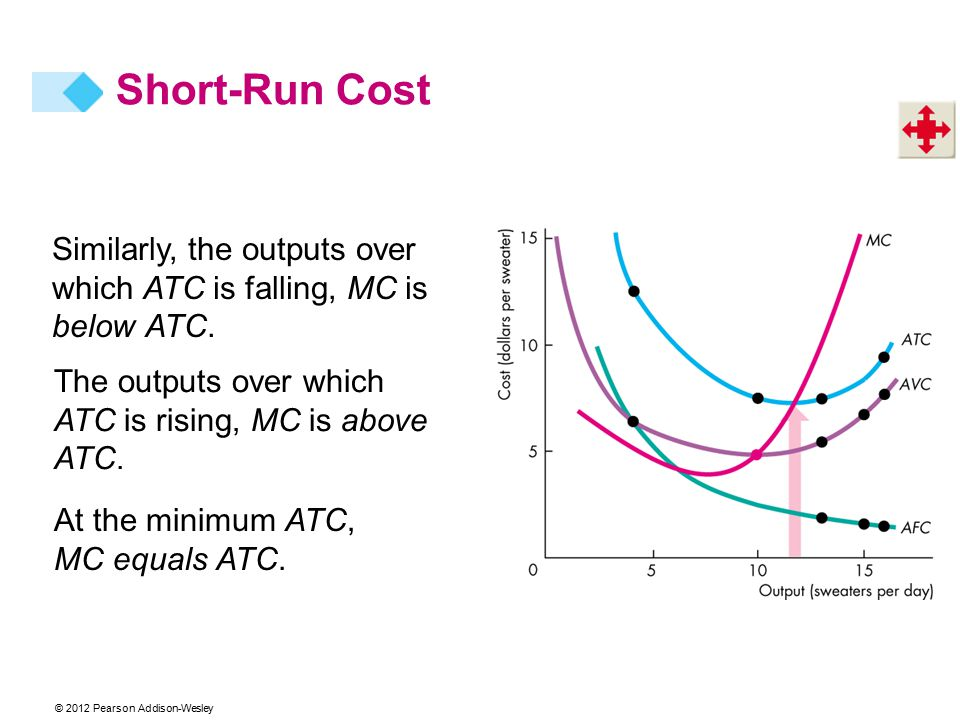 Similarly, the outputs over which ATC is falling, MC is below ATC.