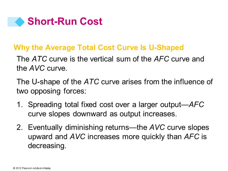 © 2012 Pearson Addison-Wesley Why the Average Total Cost Curve Is U-Shaped The ATC curve is the vertical sum of the AFC curve and the AVC curve.