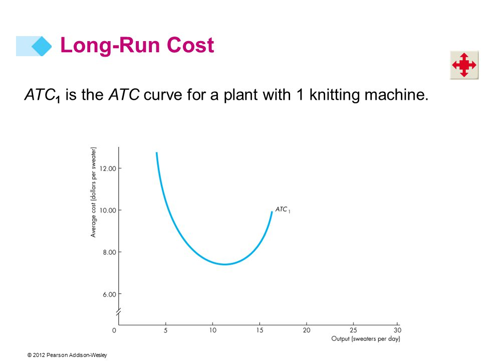 © 2012 Pearson Addison-Wesley ATC 1 is the ATC curve for a plant with 1 knitting machine. Long-Run Cost