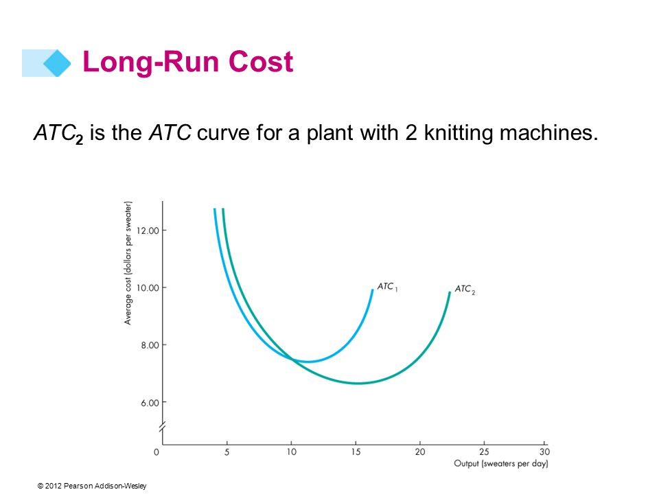 ATC 2 is the ATC curve for a plant with 2 knitting machines. Long-Run Cost