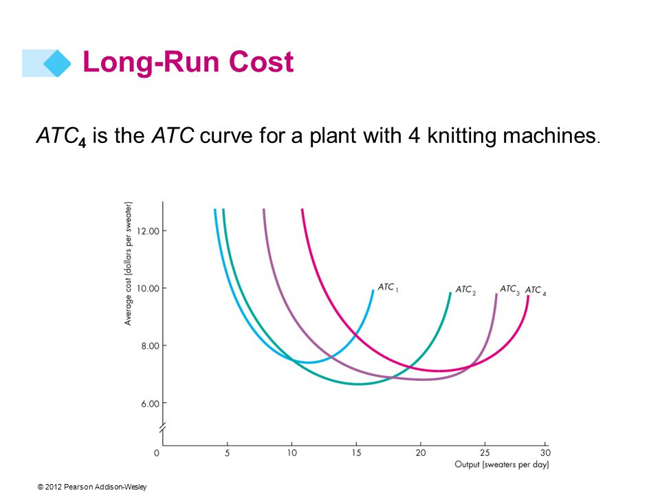 © 2012 Pearson Addison-Wesley ATC 4 is the ATC curve for a plant with 4 knitting machines. Long-Run Cost