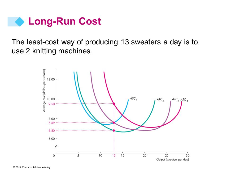 © 2012 Pearson Addison-Wesley The least-cost way of producing 13 sweaters a day is to use 2 knitting machines.