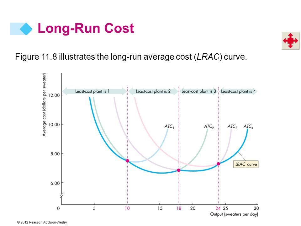 © 2012 Pearson Addison-Wesley Figure 11.8 illustrates the long-run average cost (LRAC) curve. Long-Run Cost