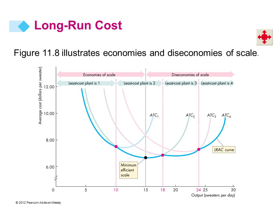 © 2012 Pearson Addison-Wesley Figure 11.8 illustrates economies and diseconomies of scale. Long-Run Cost