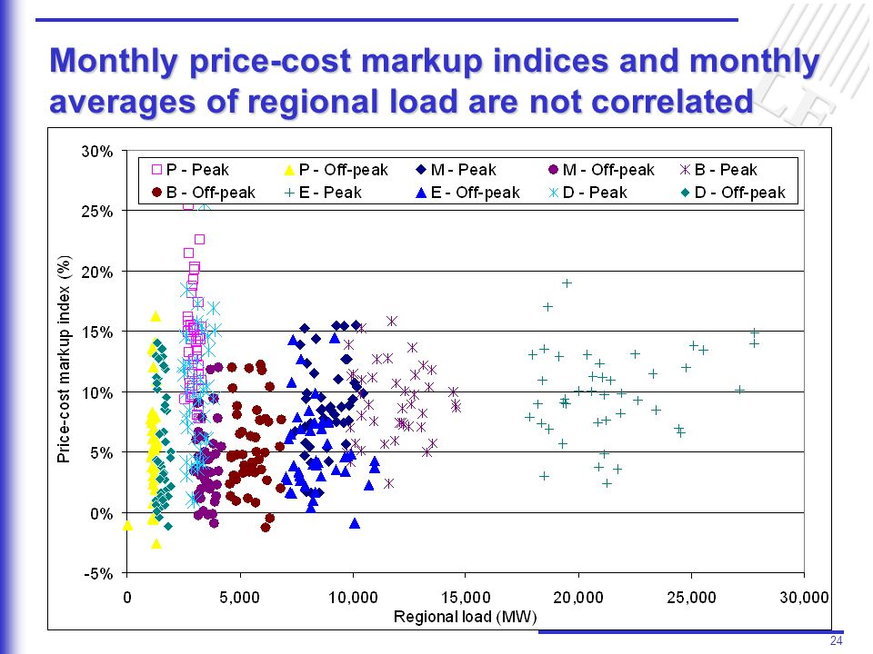 24 Monthly price-cost markup indices and monthly averages of regional load are not correlated