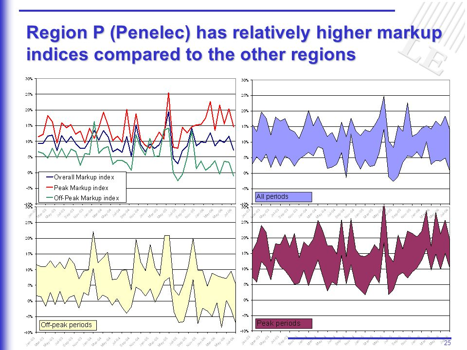 25 Region P (Penelec) has relatively higher markup indices compared to the other regions
