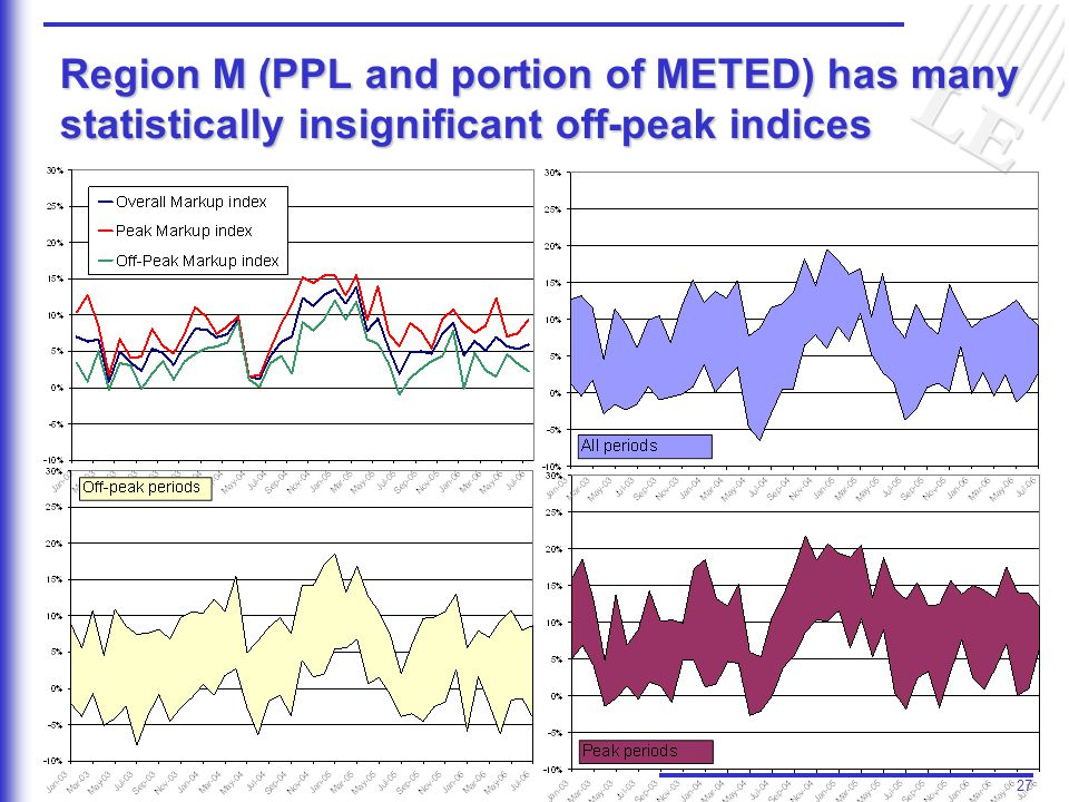 27 Region M (PPL and portion of METED) has many statistically insignificant off-peak indices