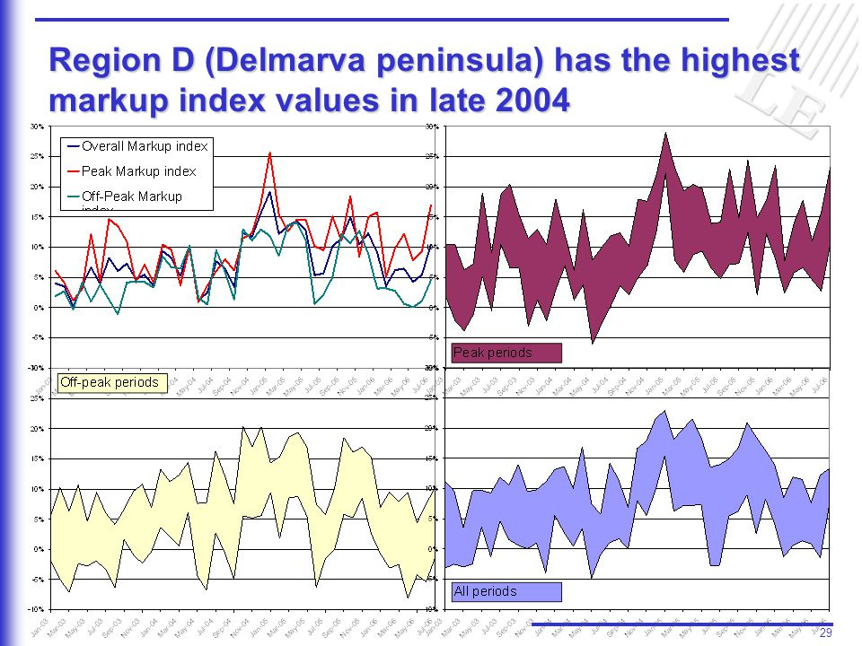 29 Region D (Delmarva peninsula) has the highest markup index values in late 2004