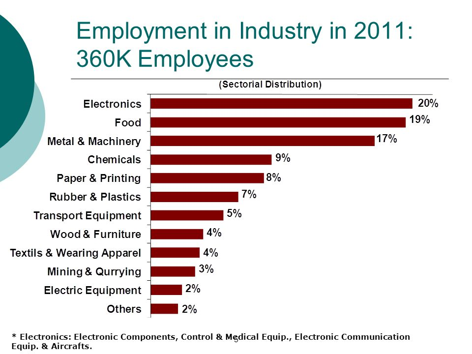 Employment in Industry in 2011: 360K Employees 5 * Electronics: Electronic Components, Control & Medical Equip., Electronic Communication Equip.