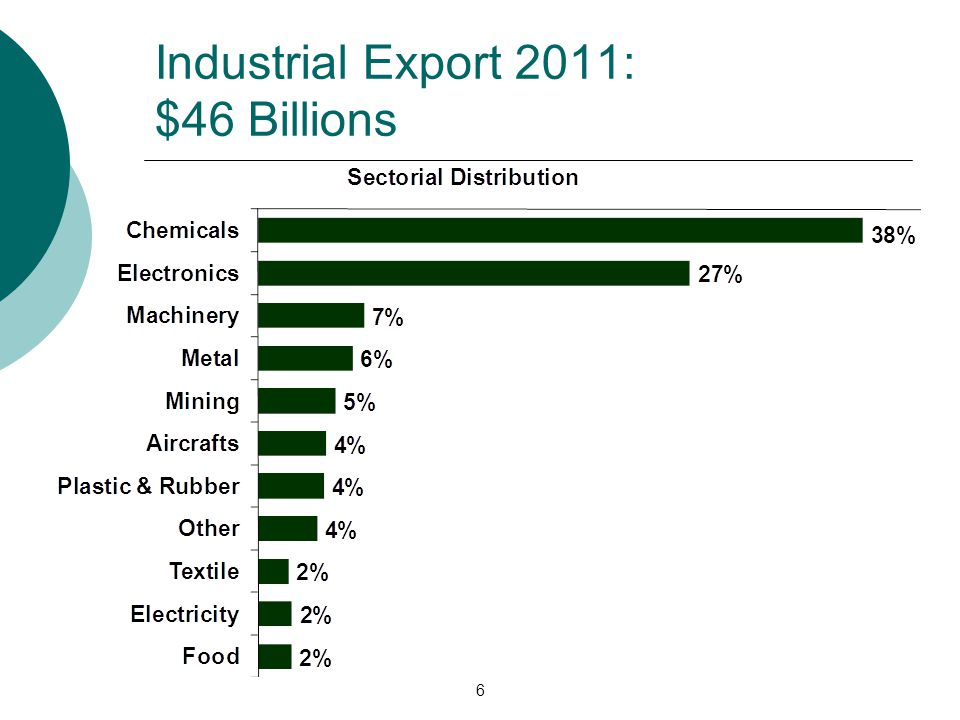 Industrial Export 2011: $46 Billions 6