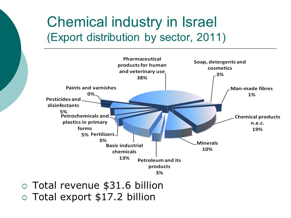Chemical industry in Israel (Export distribution by sector, 2011)  Total revenue $31.6 billion  Total export $17.2 billion