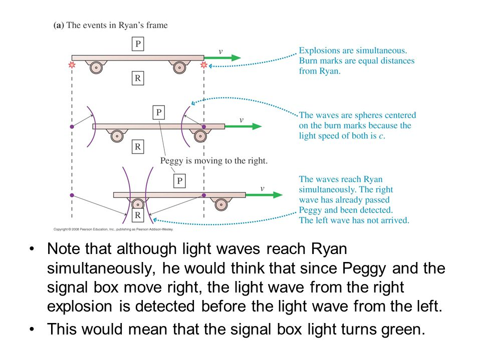 Note that although light waves reach Ryan simultaneously, he would think that since Peggy and the signal box move right, the light wave from the right