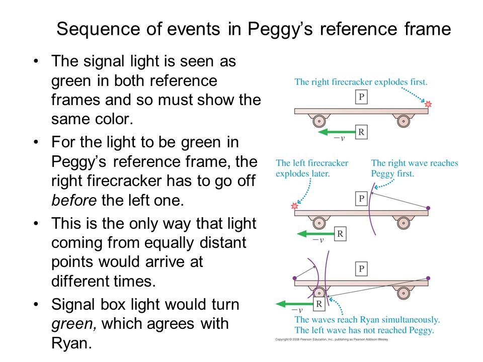 Sequence of events in Peggy's reference frame The signal light is seen as green in both reference frames and so must show the same color. For the ligh