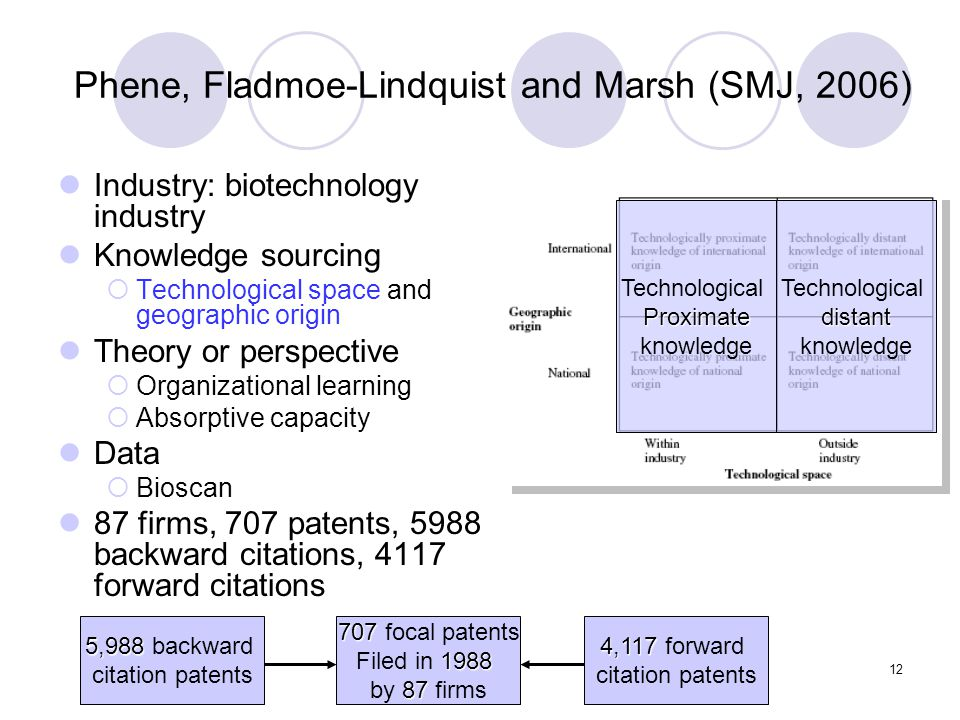 12 Phene, Fladmoe-Lindquist and Marsh (SMJ, 2006) Industry: biotechnology industry Knowledge sourcing  Technological space and geographic origin Theory or perspective  Organizational learning  Absorptive capacity Data  Bioscan 87 firms, 707 patents, 5988 backward citations, 4117 forward citations TechnologicalProximate knowledge Technologicaldistant knowledge 707 707 focal patents 1988 Filed in 1988 87 by 87 firms 5,988 5,988 backward citation patents 4,117 4,117 forward citation patents