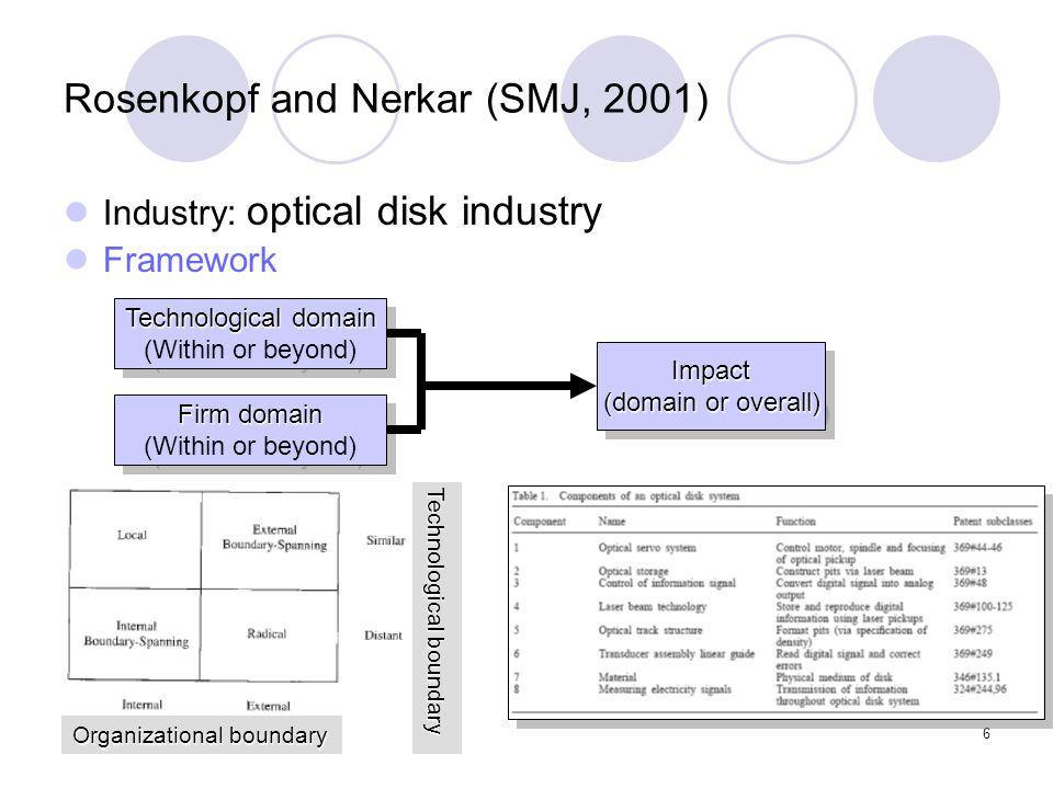 6 Rosenkopf and Nerkar (SMJ, 2001) Industry: optical disk industry Framework Technological domain (Within or beyond) Technological domain (Within or b