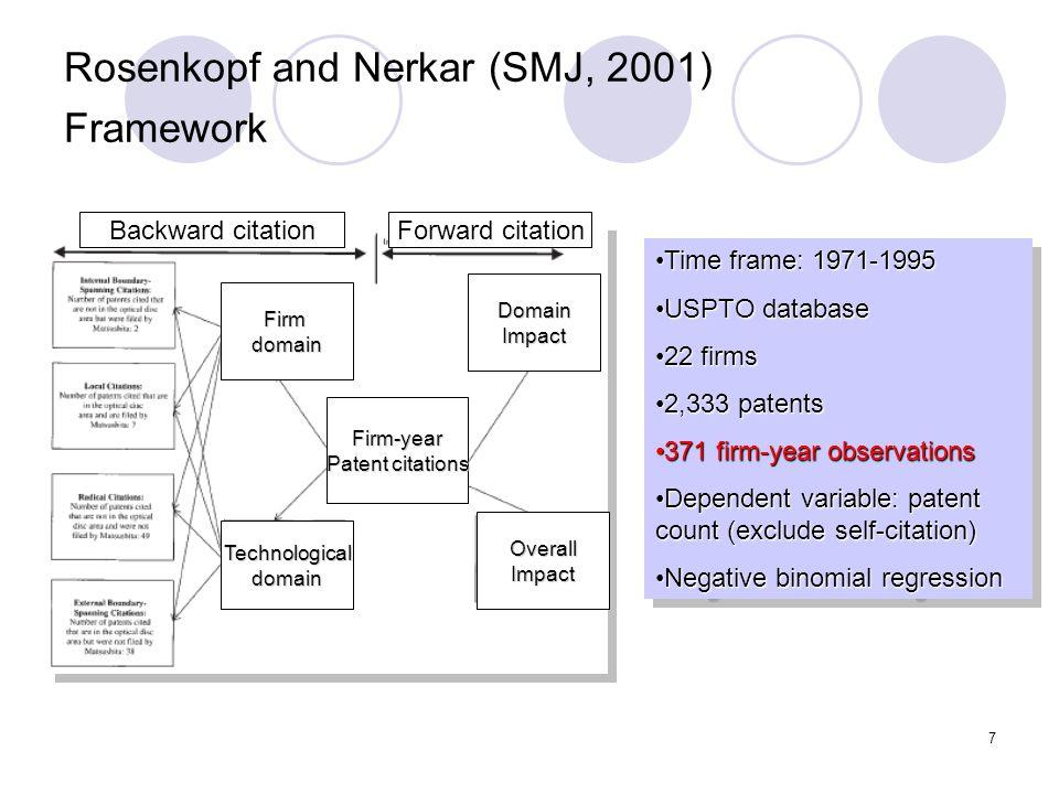 7 Rosenkopf and Nerkar (SMJ, 2001) Framework Firmdomain Technologicaldomain Firm-year Patent citations DomainImpact OverallImpact Backward citationFor