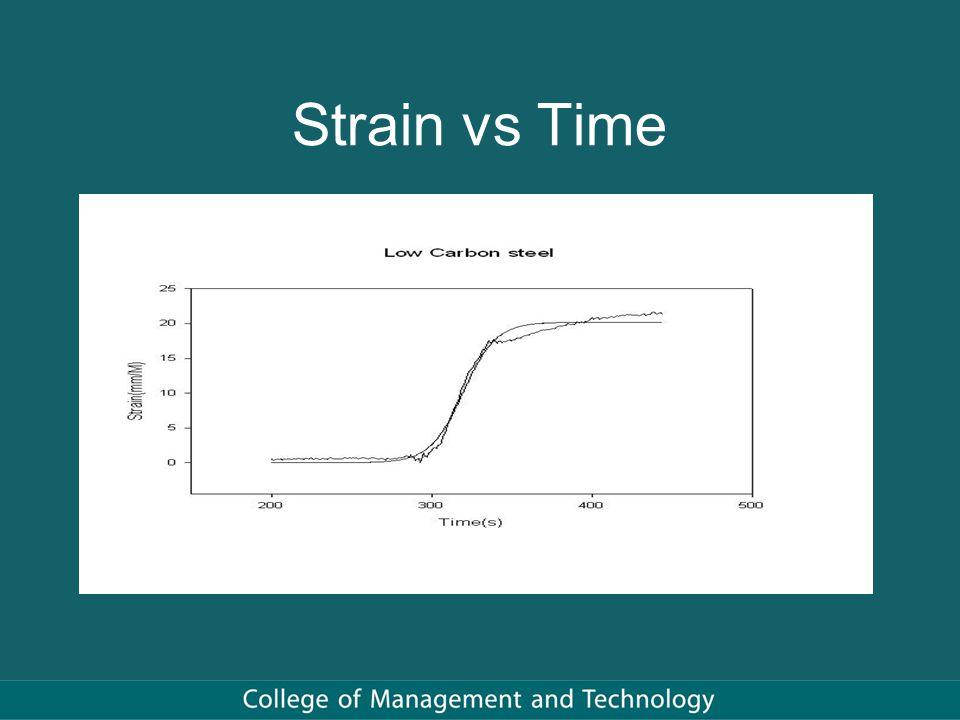 Strain vs Time