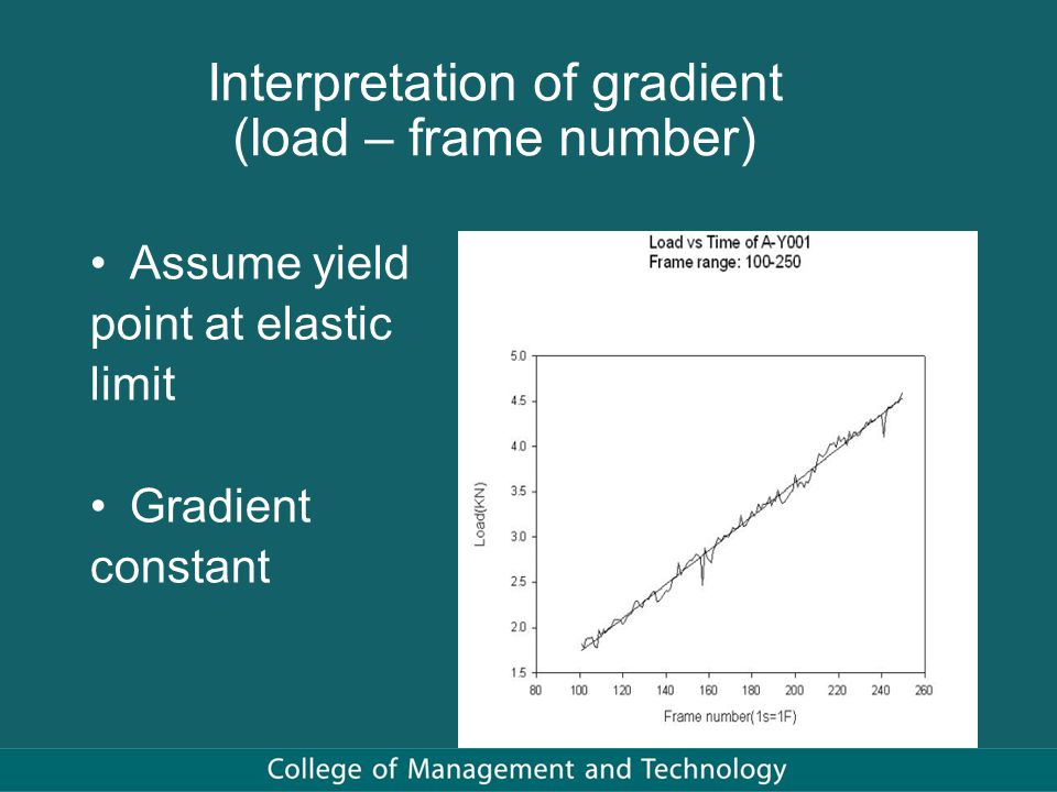 Interpretation of gradient (load – frame number) Assume yield point at elastic limit Gradient constant
