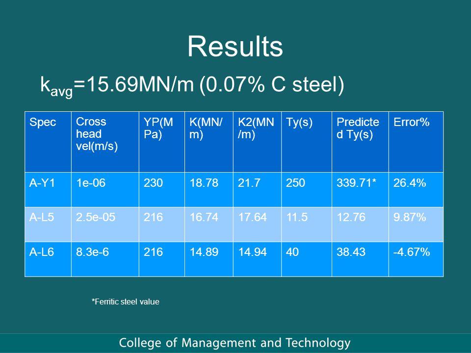 Results k avg =15.69MN/m (0.07% C steel) Spec Cross head vel(m/s) YP(M Pa) K(MN/ m) K2(MN /m) Ty(s)Predicte d Ty(s) Error% A-Y11e-0623018.7821.7250339.71*26.4% A-L52.5e-0521616.7417.6411.512.769.87% A-L68.3e-621614.8914.944038.43-4.67% *Ferritic steel value