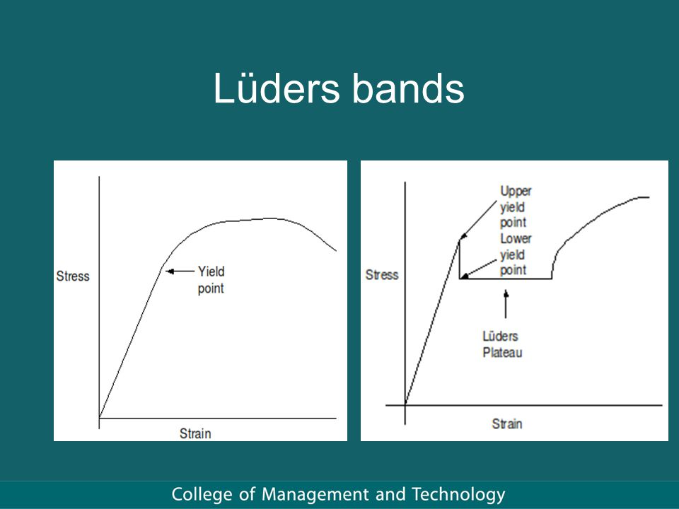 Lüders bands
