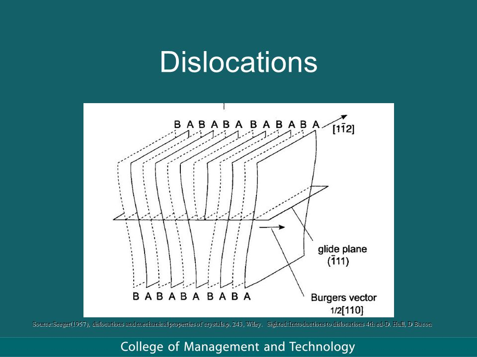 Dislocations Source:http://www.geol.ucsb.edu/faculty/hacker/geo102C/lectures/dislocation2.jpg(reproduced with kind permission from Dr Bradley Hacker)