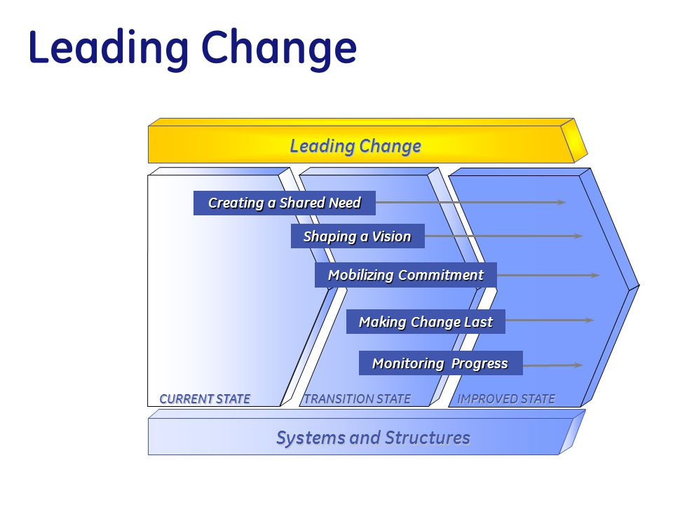 Leading Change CURRENT STATE TRANSITION STATE IMPROVED STATE Leading Change Systems and Structures Monitoring Progress Mobilizing Commitment Shaping a