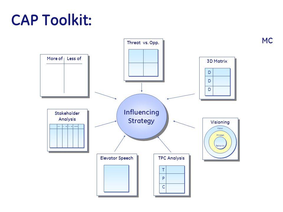 More of Less of Influencing Strategy Threat vs. Opp. 3D Matrix DDDDDD TPC Analysis TPCTPC Stakeholder Analysis -- - +/- + ++ Visioning Vision Mindset