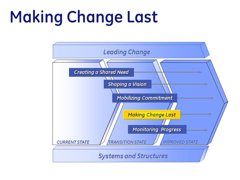 Making Change Last CURRENT STATE TRANSITION STATE IMPROVED STATE Leading Change Systems and Structures Monitoring Progress Mobilizing Commitment Shapi