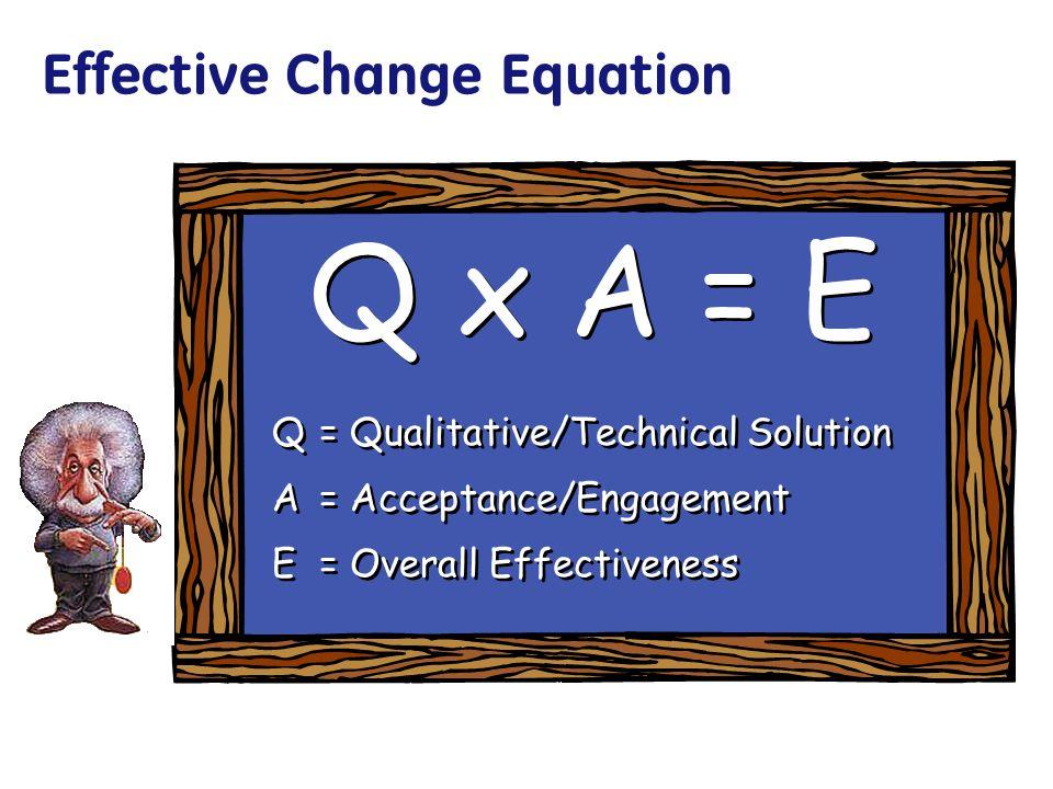 Effective Change Equation Q x A = E Q= Qualitative/Technical Solution A= Acceptance/Engagement E= Overall Effectiveness Q x A = E Q= Qualitative/Techn