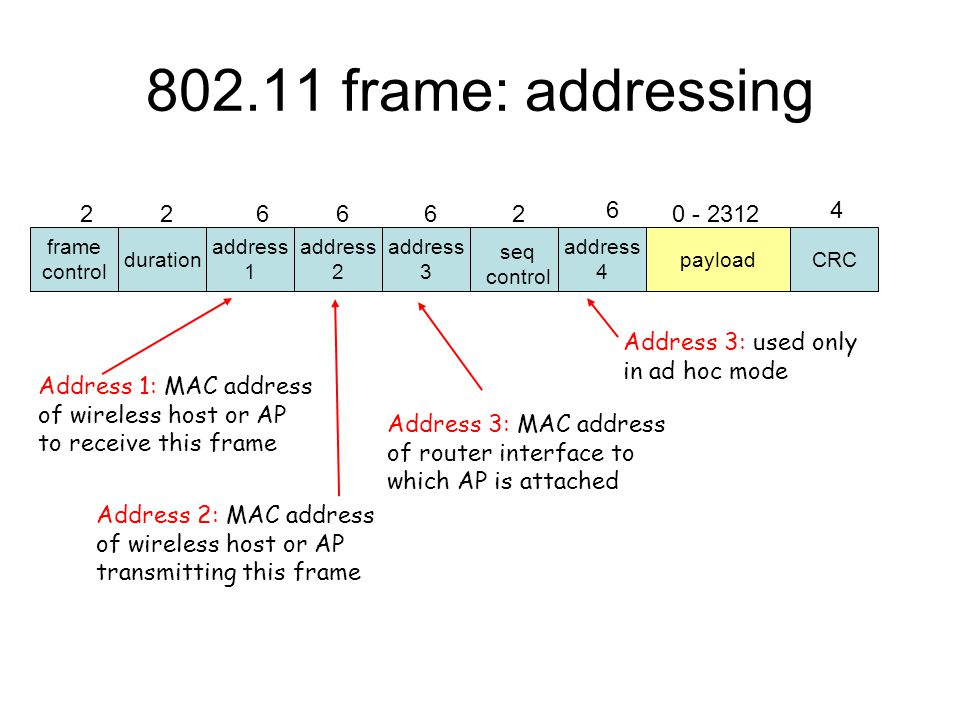 frame control duration address 1 address 2 address 4 address 3 payloadCRC 226662 6 0 - 2312 4 seq control 802.11 frame: addressing Address 2: MAC address of wireless host or AP transmitting this frame Address 1: MAC address of wireless host or AP to receive this frame Address 3: MAC address of router interface to which AP is attached Address 3: used only in ad hoc mode
