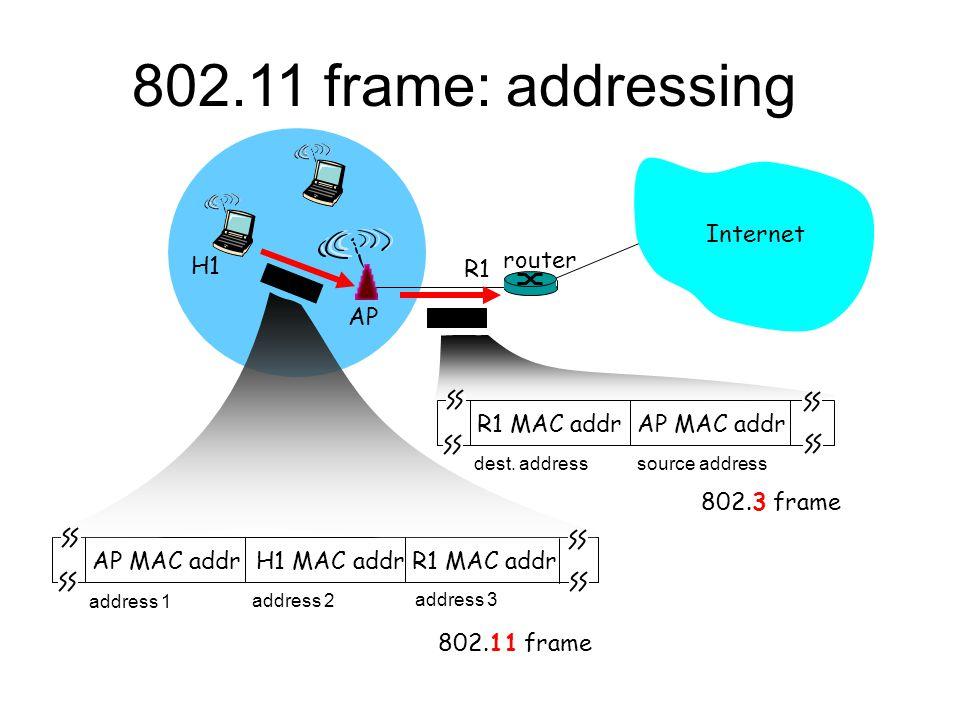 Internet router AP H1 R1 AP MAC addr H1 MAC addr R1 MAC addr address 1 address 2 address 3 802.11 frame R1 MAC addr AP MAC addr dest.