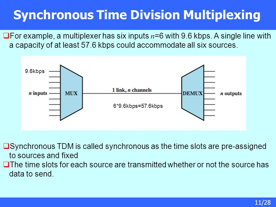 11/28 Synchronous Time Division Multiplexing  For example, a multiplexer has six inputs n =6 with 9.6 kbps.