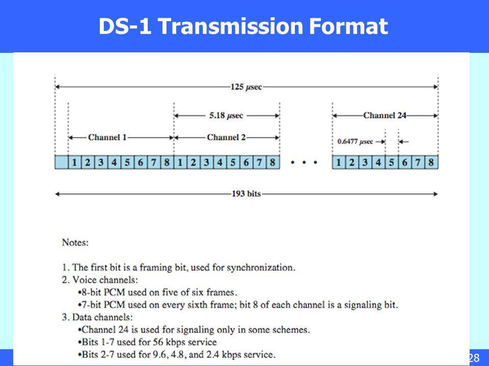 17/28 DS-1 Transmission Format