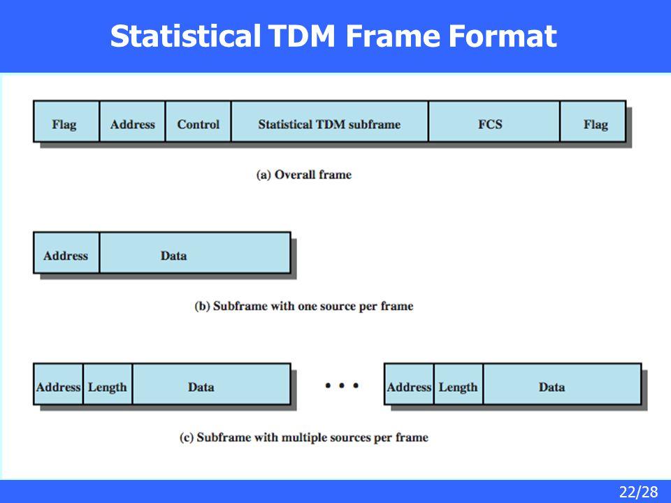 22/28 Statistical TDM Frame Format