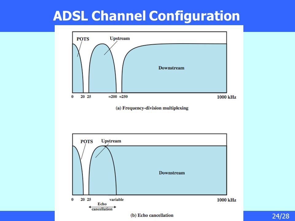 24/28 ADSL Channel Configuration