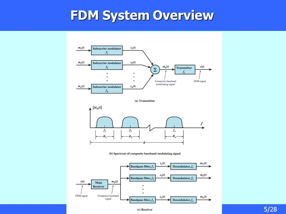 5/28 FDM System Overview