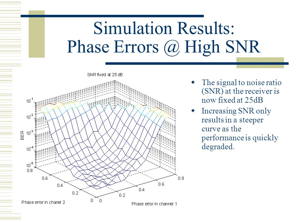 Simulation Results: Phase Errors @ High SNR  The signal to noise ratio (SNR) at the receiver is now fixed at 25dB  Increasing SNR only results in a steeper curve as the performance is quickly degraded.