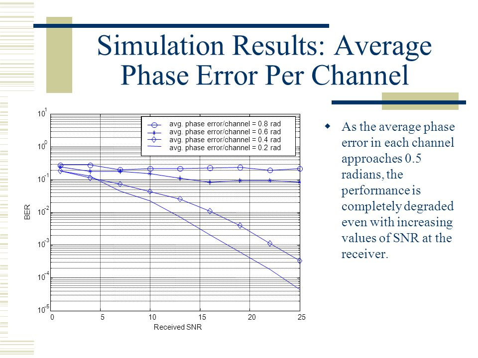 Simulation Results: Average Phase Error Per Channel 0 10 1 Received SNR BER avg.
