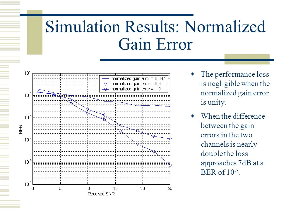 Simulation Results: Normalized Gain Error  The performance loss is negligible when the normalized gain error is unity.