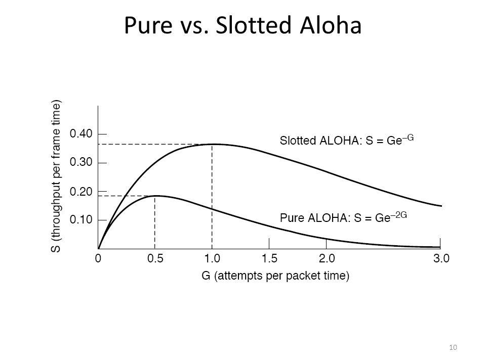 Pure vs. Slotted Aloha 10