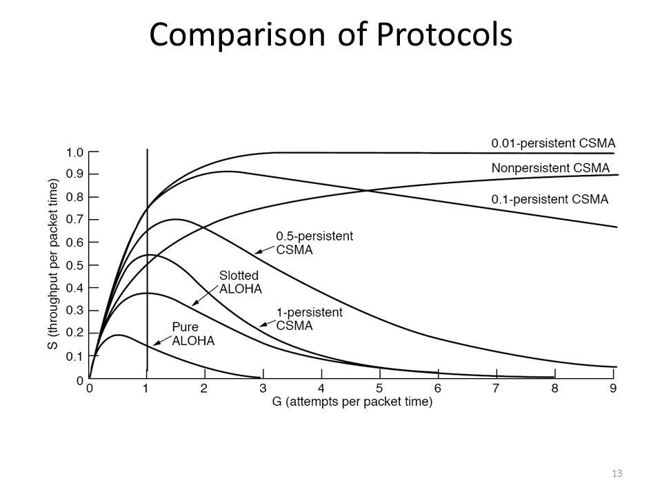 Comparison of Protocols 13