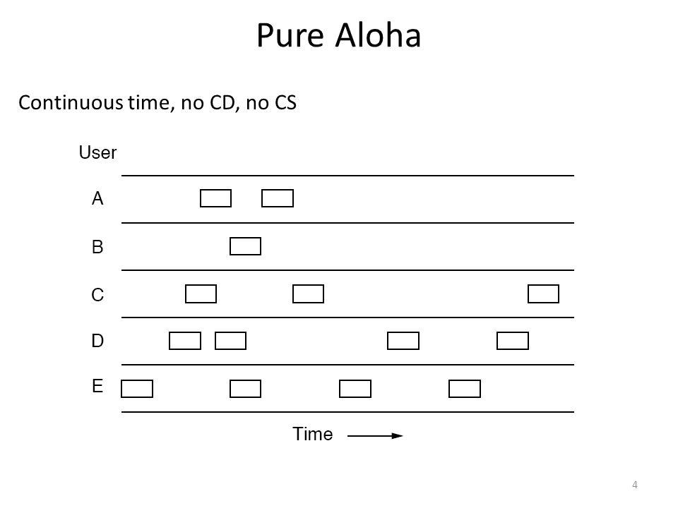 Pure Aloha Continuous time, no CD, no CS 4