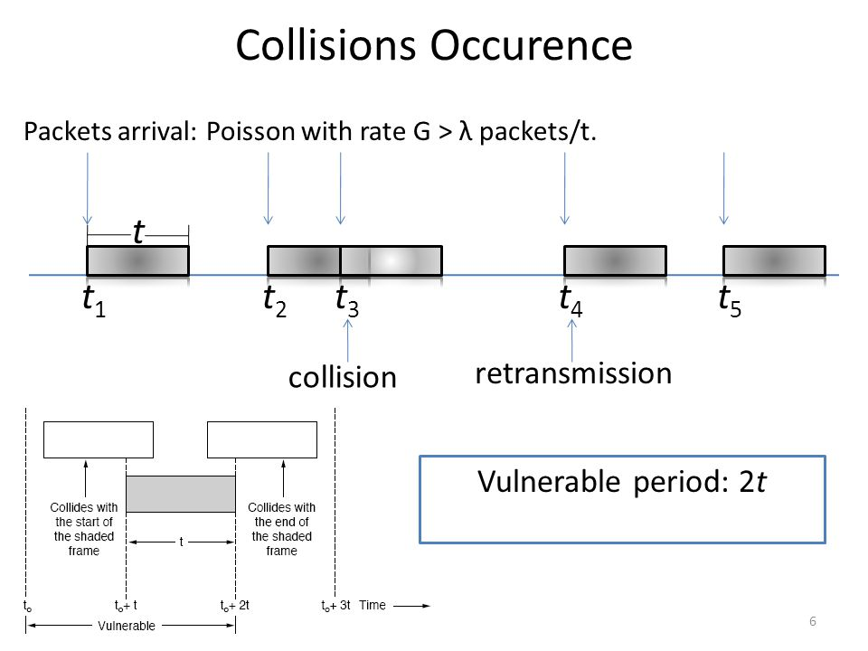 Collisions Occurence Packets arrival: Poisson with rate G > λ packets/t. 6 t1t1 t2t2 t3t3 t4t4 t5t5 collision retransmission Vulnerable period: 2t t