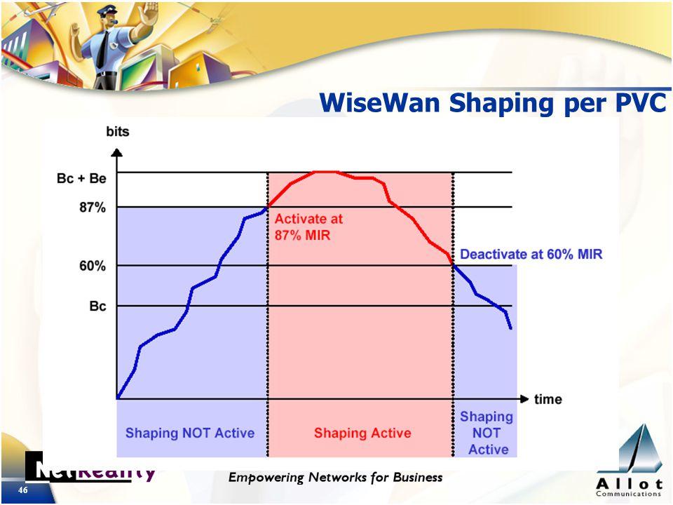 46 WiseWan Shaping per PVC