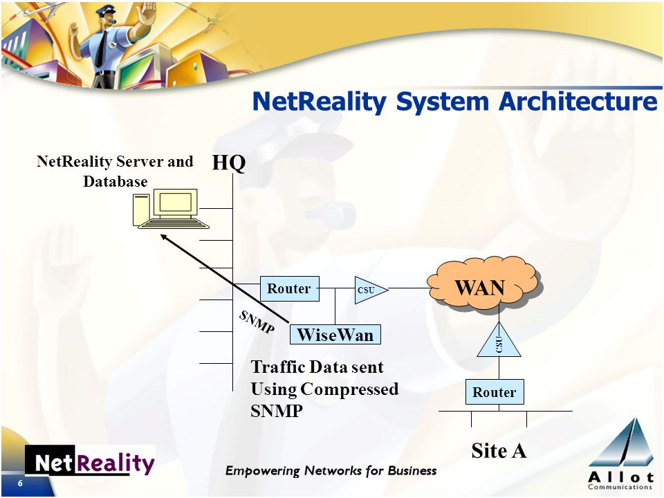 6 Router CSU WAN Router CSU HQ Site A WiseWan NetReality Server and Database Traffic Data sent Using Compressed SNMP NetReality System Architecture