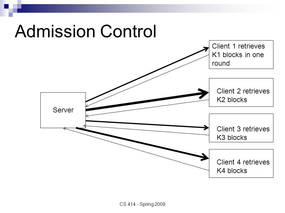 Admission Control CS 414 - Spring 2009 Client 1 retrieves K1 blocks in one round Client 2 retrieves K2 blocks Client 3 retrieves K3 blocks Client 4 retrieves K4 blocks Server