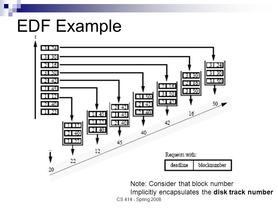EDF Example CS 414 - Spring 2008 Note: Consider that block number Implicitly encapsulates the disk track number