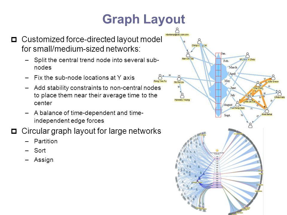 Graph Layout  Customized force-directed layout model for small/medium-sized networks: –Split the central trend node into several sub- nodes –Fix the